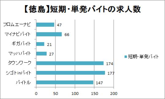 徳島の短期・単発バイトの求人数グラフ
