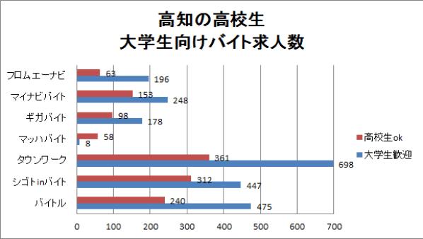高知の高校生・大学生向けバイト求人数のグラフ