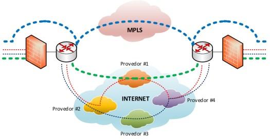 MPLS e SD-WAN