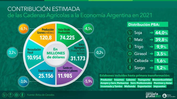 The Argentine agricultural campaign 2020-2021 would be 120.8 million tons, with a decrease of 6.1%