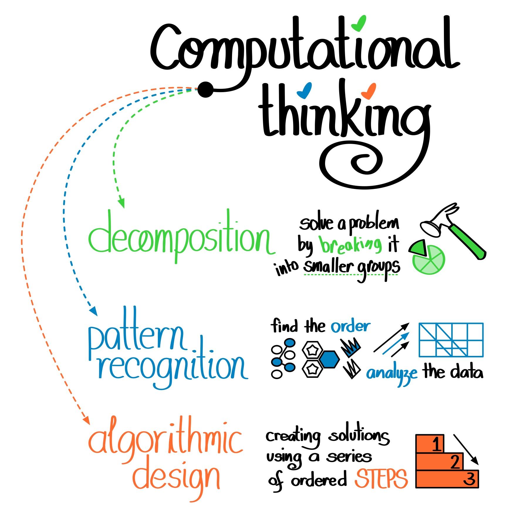 Pemikiran Komputasional