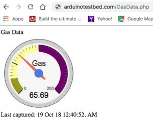 IoT Gas Data