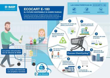 Gráfico sobre el proyecto EcoCart e-180 de la compañía BASF. IMAGEN CEDIDA/SOLO USO EDITORIAL PARA ILUSTRAR LA NOTICIA QUE ACOMPAÑA.