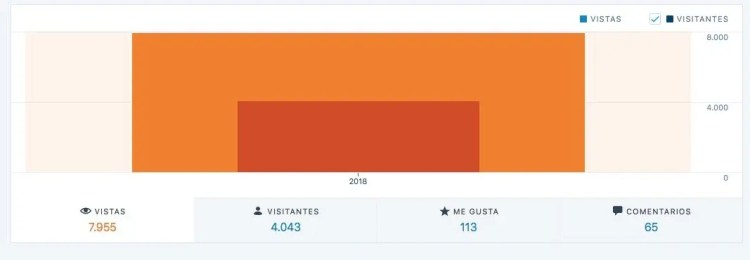 Estadísticas blog efectivida