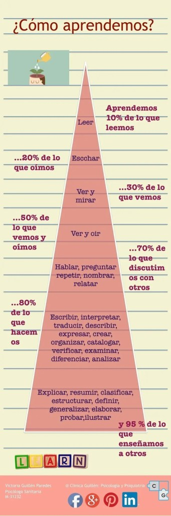 Diferentes formas de aprender y retener información