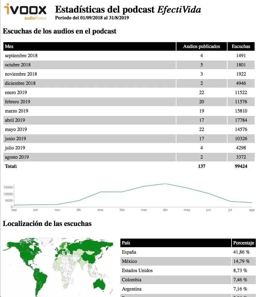 Estadísticas del podcast EfectiVida 2018-2019