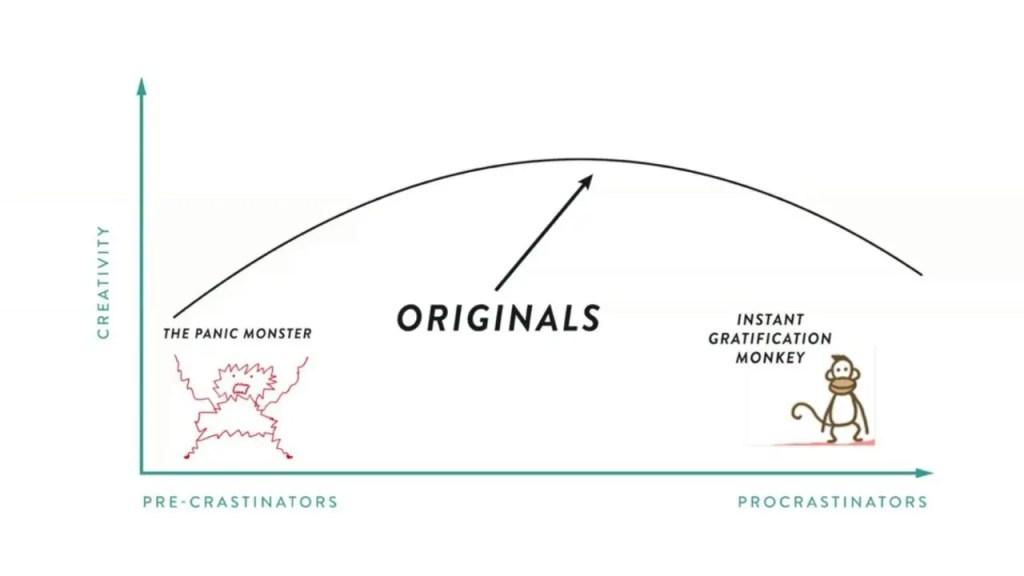 Cómo evitar la procrastinación y la precrastinación