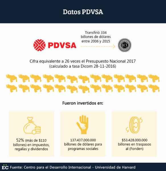 datos-pdvsa