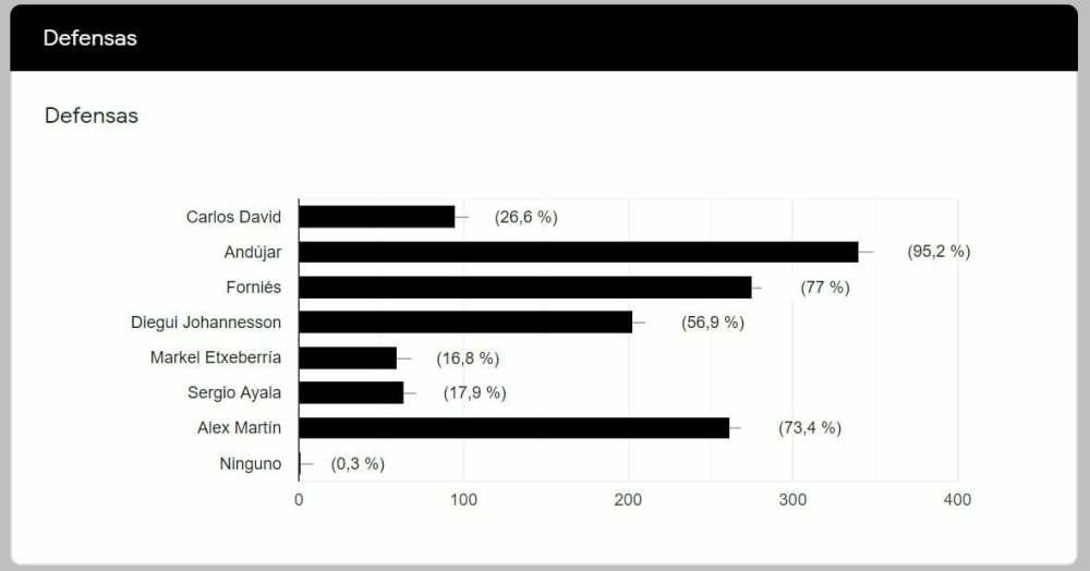 encuesta2021 defensas