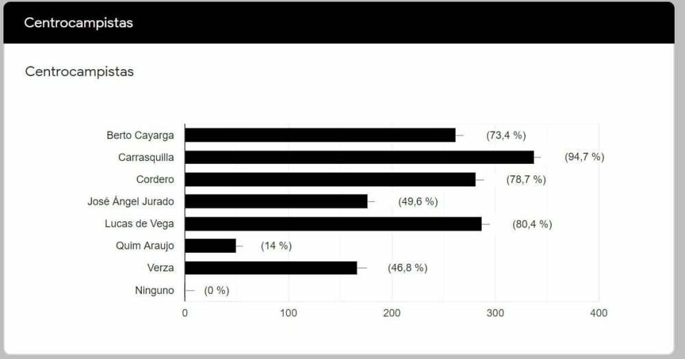 encuesta2021 medios