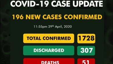 Nigeria records 196 new COVID-19 cases as toll surges to 1,728