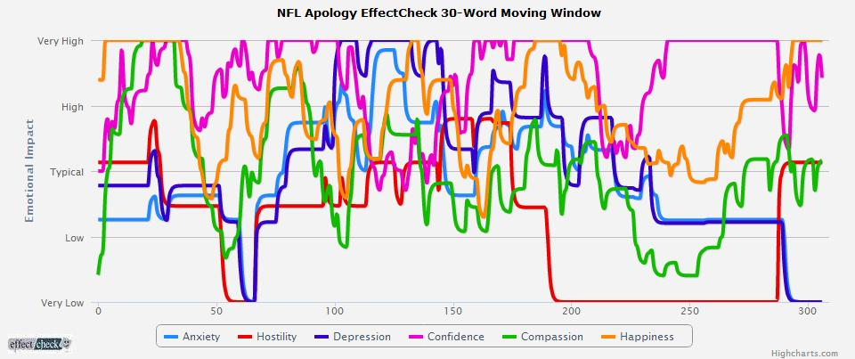 A Tale of Three Apologies – EffectCheck