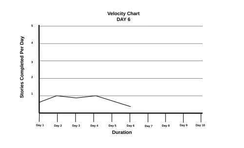small resolution of sample velocity chart
