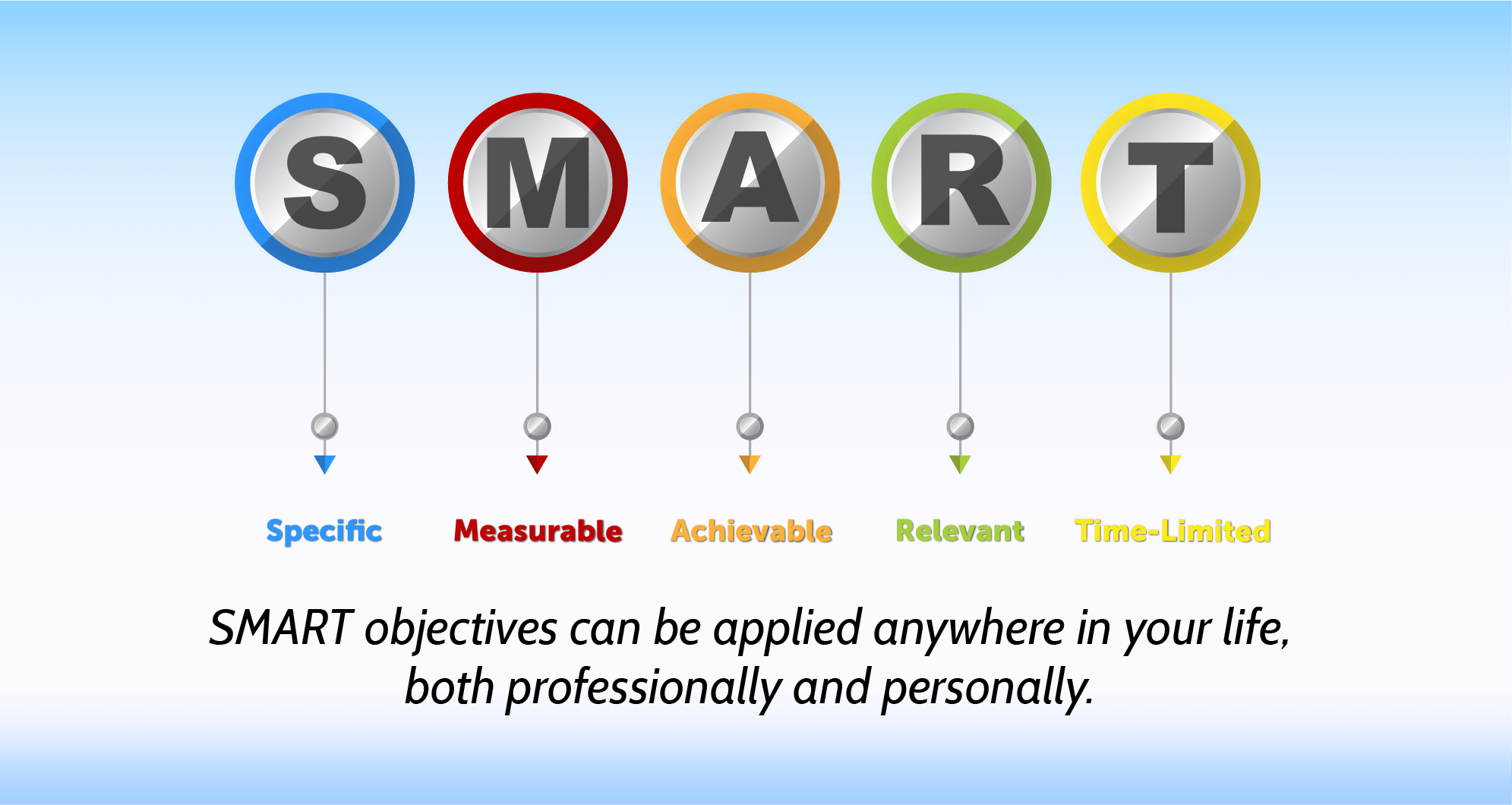 Using Smart Objectives to Manage your Database -S.M.A.R.T