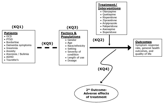 Efficacy and Comparative Effectiveness of Off-Label Use of