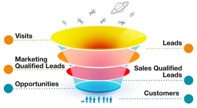 inbound_marketing_sales_funnel