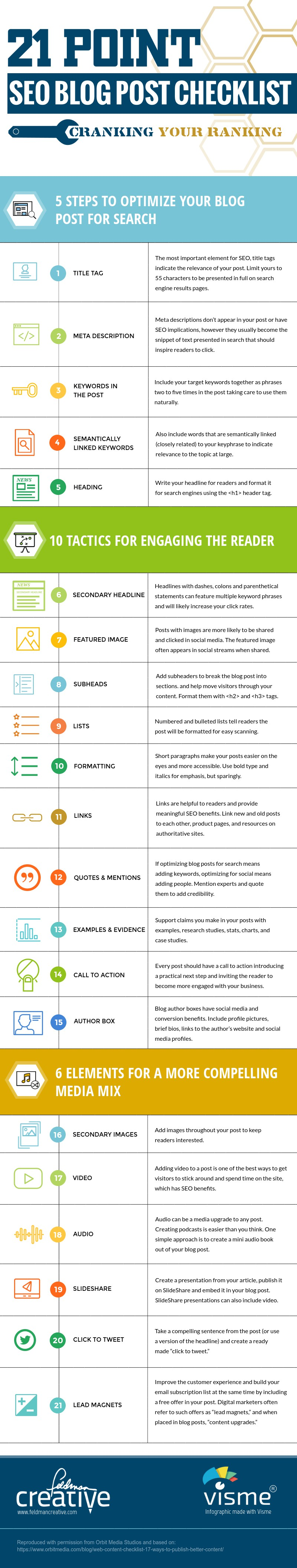 SEO_Blog_Post_Checklist