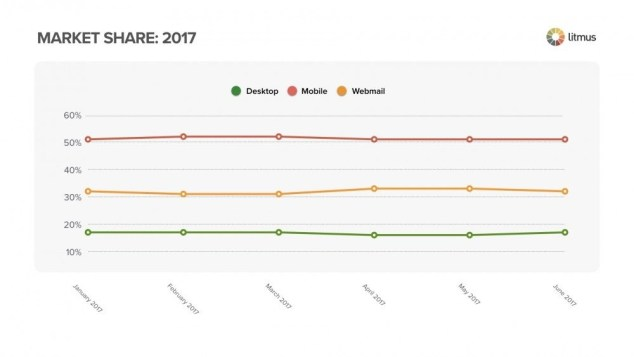 email_marketing_2017_market_share_blogging