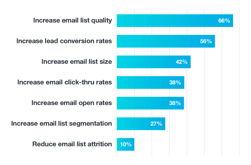 email_segmentation_benefits