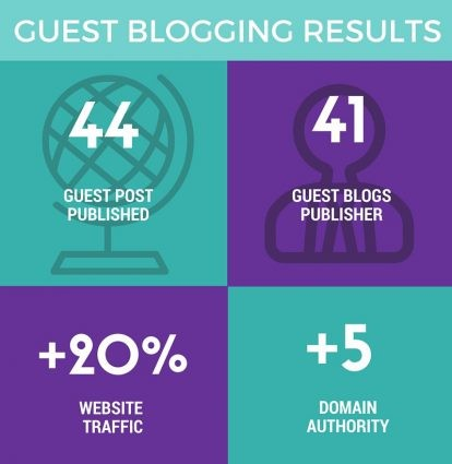 guest_blogging_benefits_results