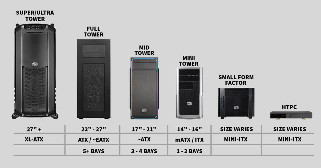 Case PC - Le dimensioni sono importanti