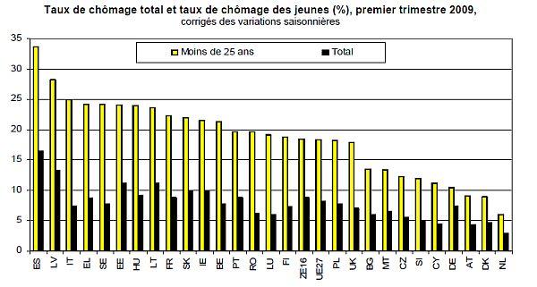 UE27_grafico_disoccupazione giovanile_I trimestre 2009