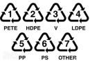 symboles sur l'emballage en plastique, symbole, plastiques, les types de plastique