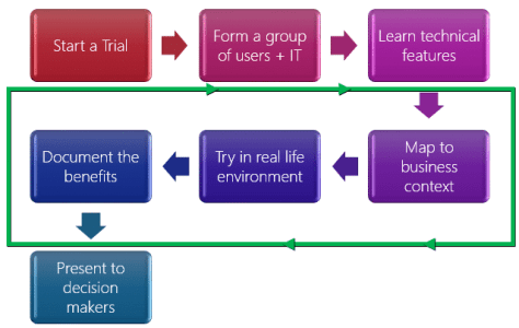 How to evaluate Office 365 by Dr. Nitin Paranjape