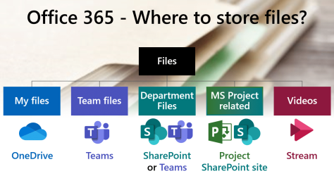 Where to store files - poster - showing OneDrive, Teams, SharePoint and Yammer