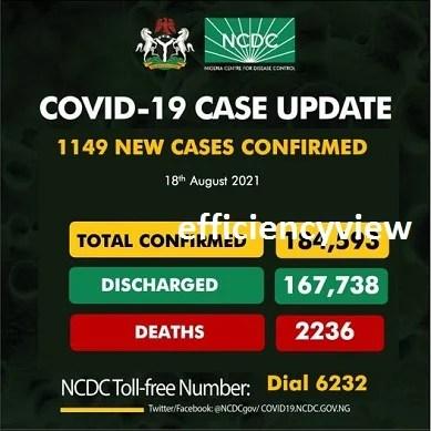1149 New Cases COVID-19 in Nigeria – Register for Covid-19 Vaccination