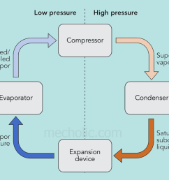 refrigeration cycle [ 1220 x 660 Pixel ]