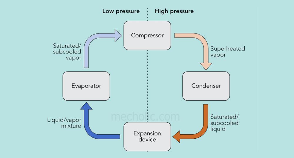 medium resolution of refrigeration cycle