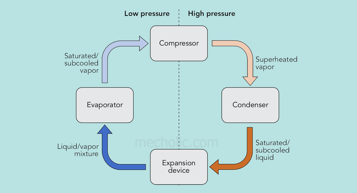 hight resolution of refrigeration cycle