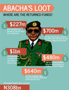 Switzerland to Return $380 million Abacha stole From Nigeria