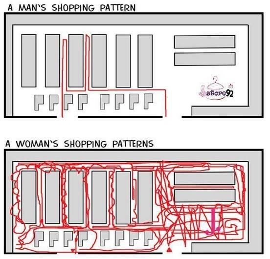 man vs woman shopping pattern