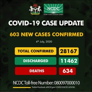 COVID-19: Nigeria's death toll rises to 634, as NCDC confirms 603 new cases