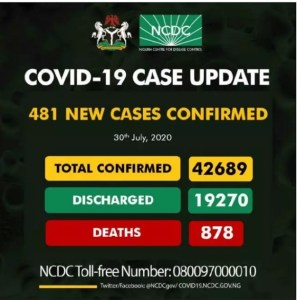 Covid-19: Nigeria records 481 new cases, total now 42,689