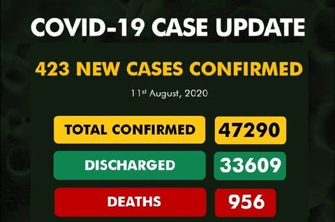 Covid-19: NCDC confirms 423 new cases in Nigeria, total now 47,290