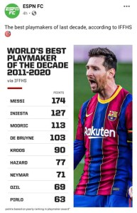 Messi named world's greatest playmaker of the decade