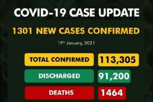 Nigeria records new 1,301 covid-19 cases as total rises to 113,305