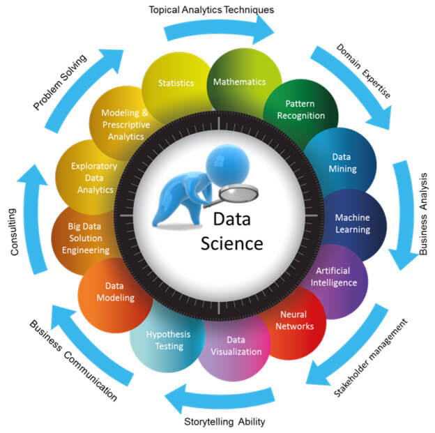7 Steps To A Data-Driven Marketing Strategy