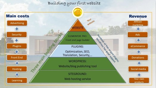 Build your first website