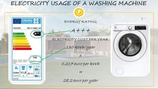 Washing machine electricity usage