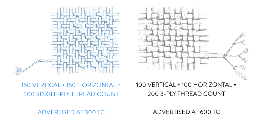 Brooklinen sheets - thread count
