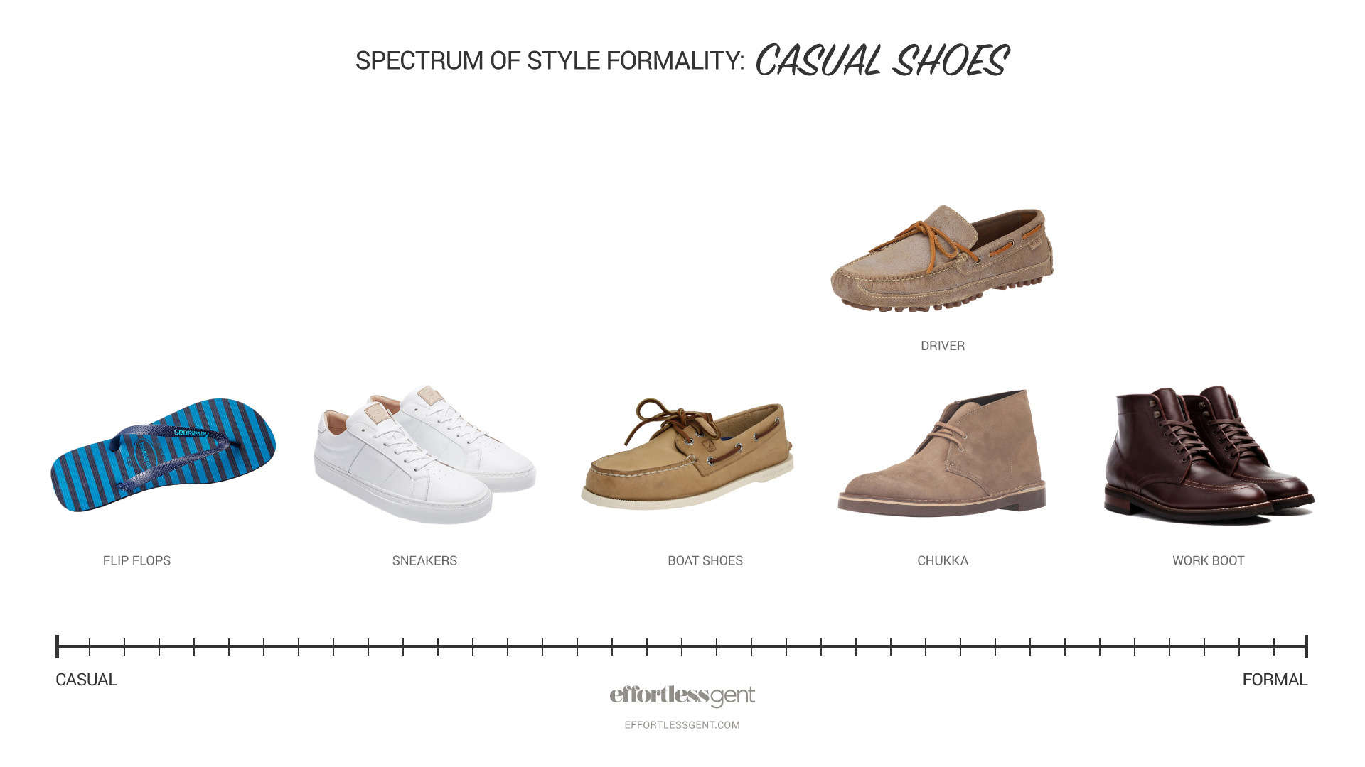 Spectrum of Style Formality: How to mix and match casual and dressy clothes