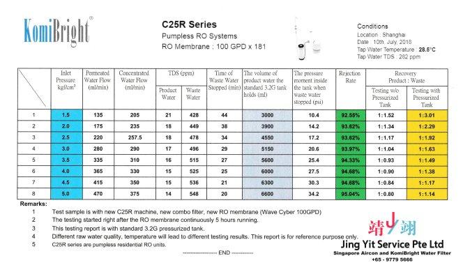 Jing Yit KomiBright Water Filter Singapore Reverse Osmosis Water Purifier Singapore Water Filter Malaysia Komi Bright Water Filter Package A03-02