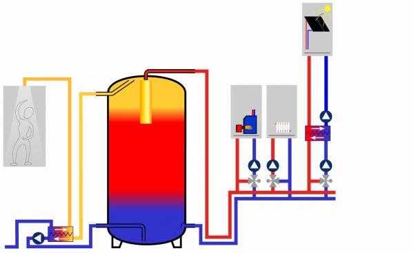 Funktionsablauf des SpeedPower3 Heizsystems mit Solarthermie