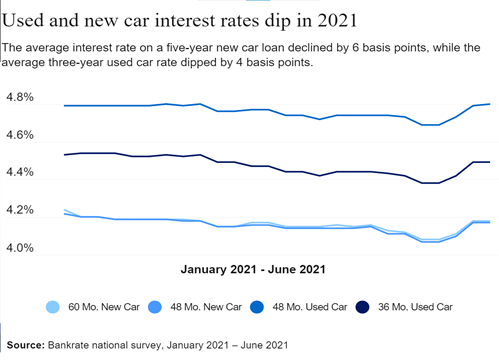 Economic Indicator: New and Used Car Interest Rates Dip in 2021