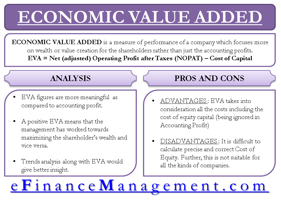 Economic Value Added (EVA) – The Measure of Real Wealth Creation