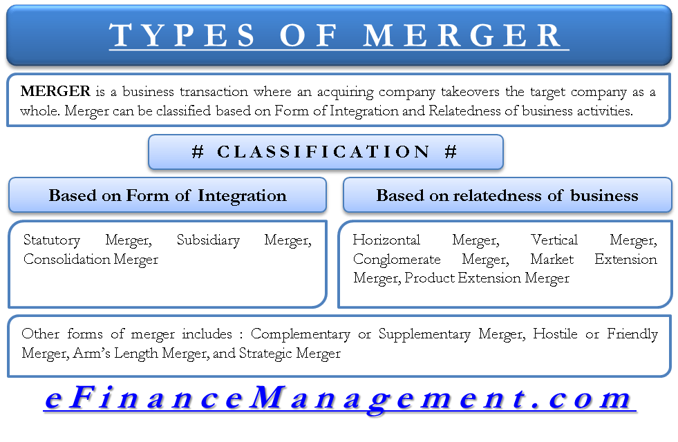 classification types of mergers